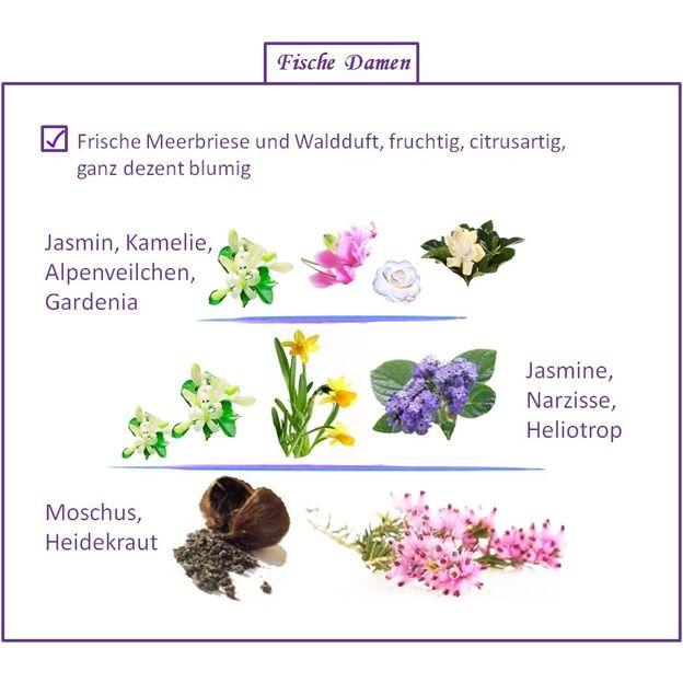 Parfum Signe du Zodiaque Poisson femme