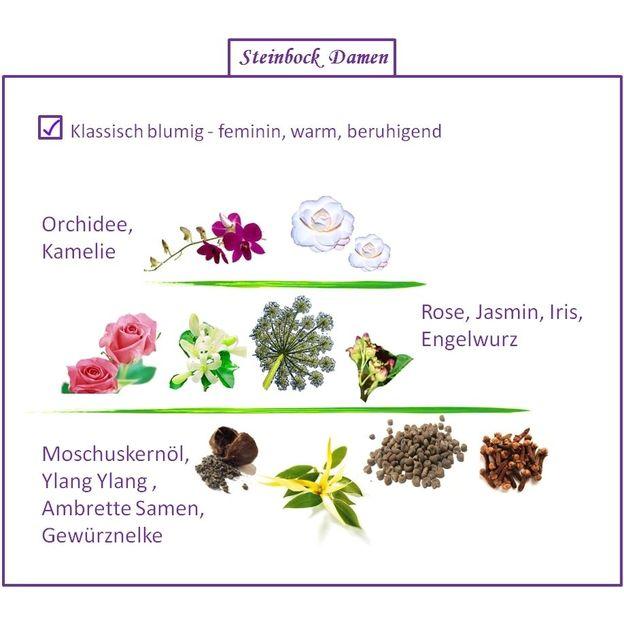 Parfum Signe du Zodiaque femme Capricorne