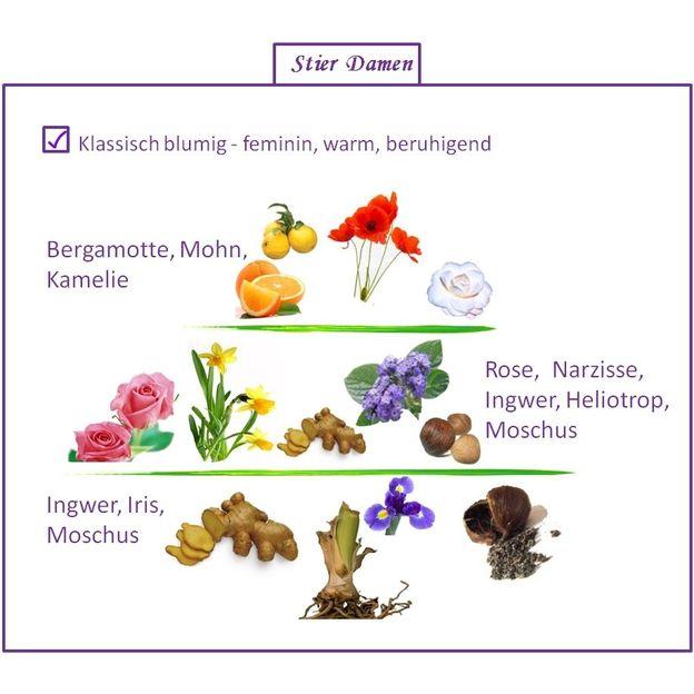 Parfum Signe du Zodiaque Taureau femme