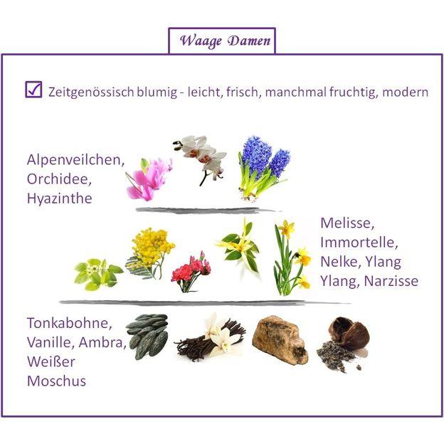 Parfum Signe du Zodiaque Balance femme