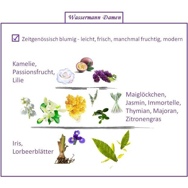 Parfum Signe du Zodiaque Verseau femme