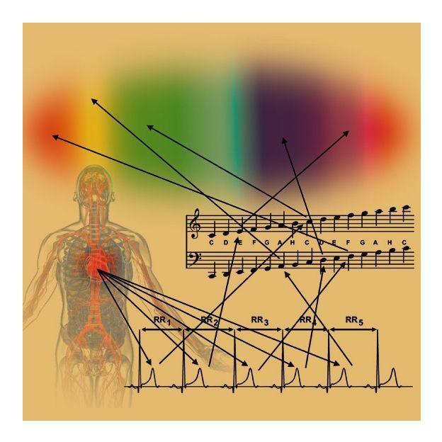 Der Klang des Herzens auf CD