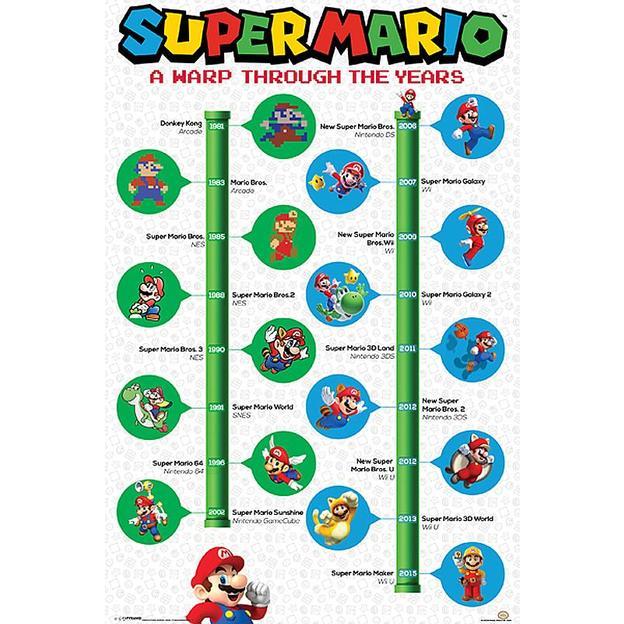 Poster Super Mario à travers les âges
